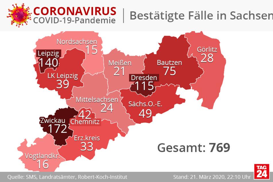 Derzeit sind in Sachsen 769 Personen mit dem Coronavirus infiziert.
