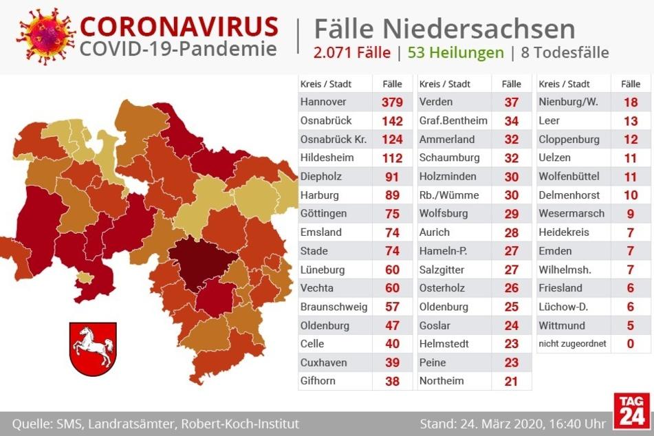 So verteilen sich die Corona-Infizierten auf Niedersachsen.