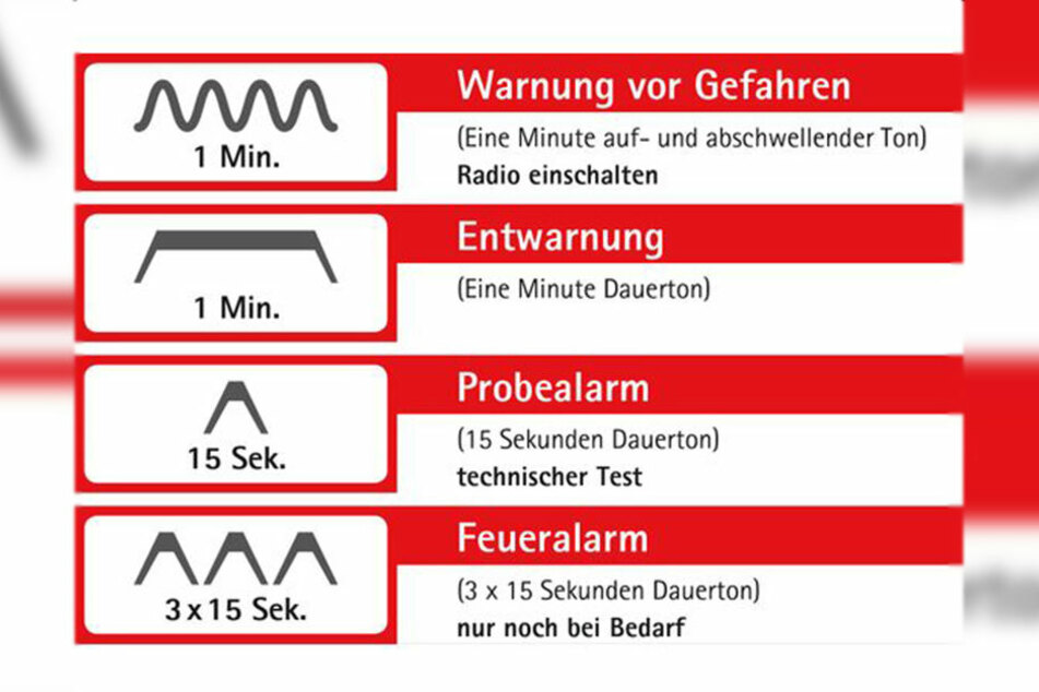 Grafik: die entsprechenden Warntöne und ihre Bedeutungen.