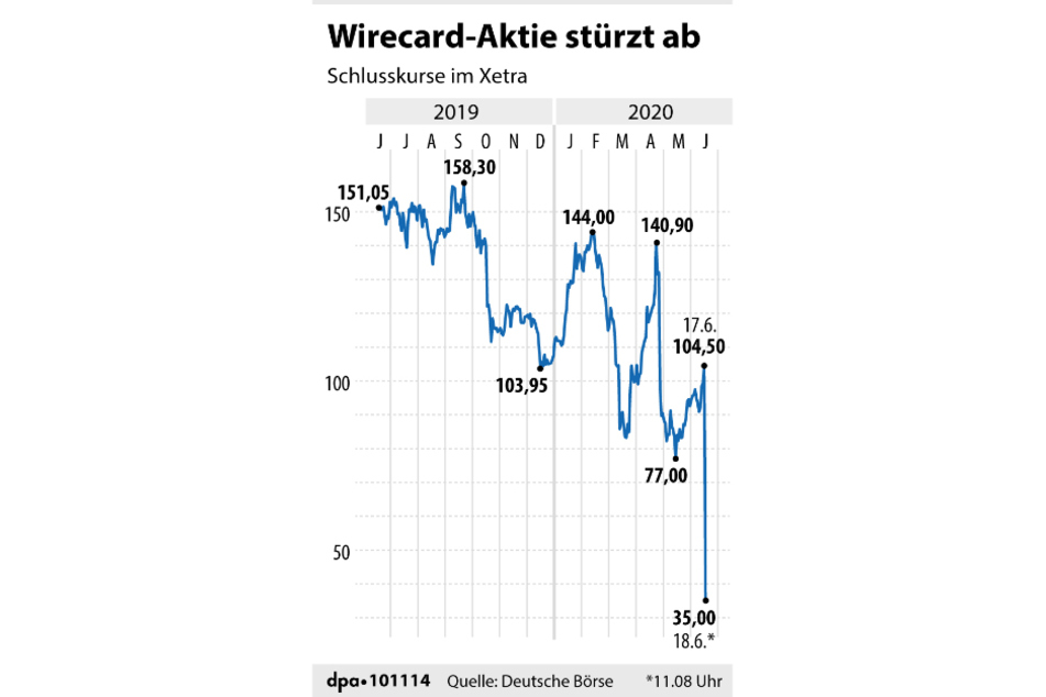 Der Aktienkurs von Wirecard brach ein