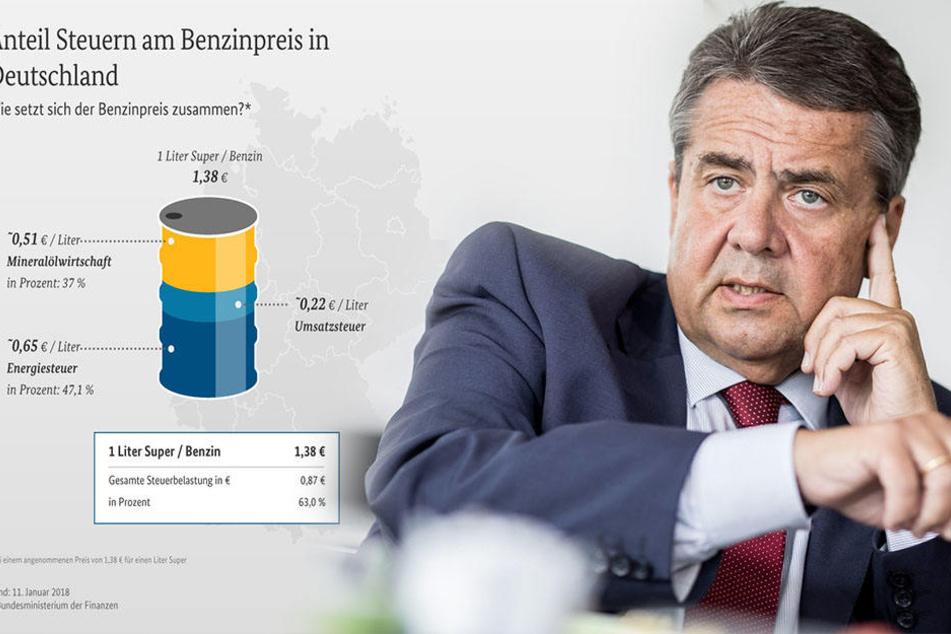 Mehr Steuer als Wert: So teilt sich der Gesamtpreisvon 1,38 Euro für einen Liter Benzin auf. Sigmar Gabriels Idee (58, SPD) landesweit einheitliche Liter-Festpreise festzulegen, wurde abgeschmettert.