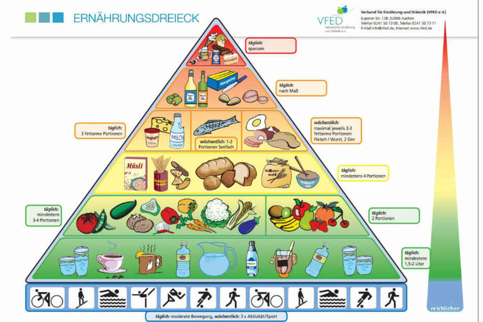 Das Erneähungsdreieck der VFED zeigt, welche Lebensmittel Du in großen und welche in kleinen Mengen essen solltest.