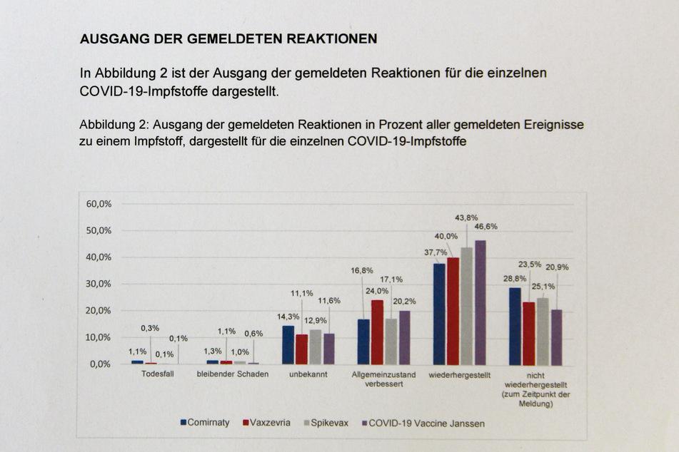 Die Veranschaulichung                       des PEI zum Ausgang der gemeldeten Impf-Reaktionen                       von wiederhergestellt bis verstorben.
