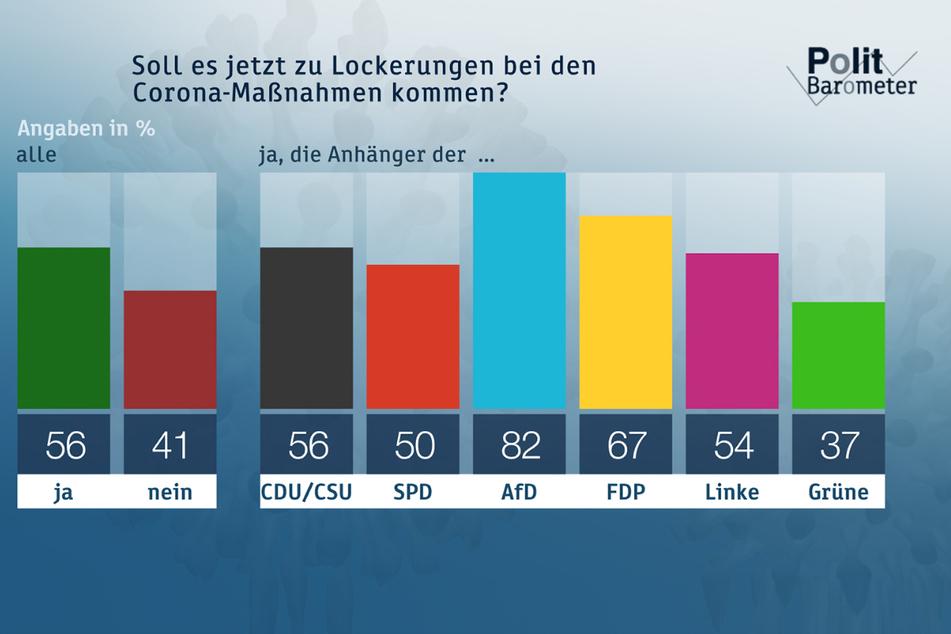 Eine Mehrheit der Deutschen wünscht sich eine Lockerung der Corona-Maßnahmen.