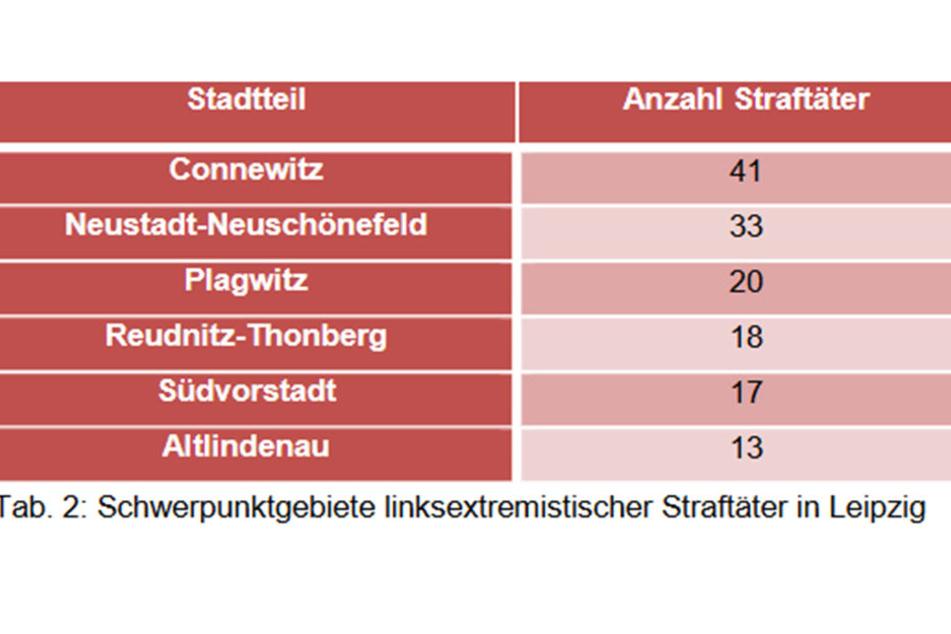 In dieser Tabelle ordnet der Verfassungsschutz linke Straftäter einzelnen Stadtteilen zu.