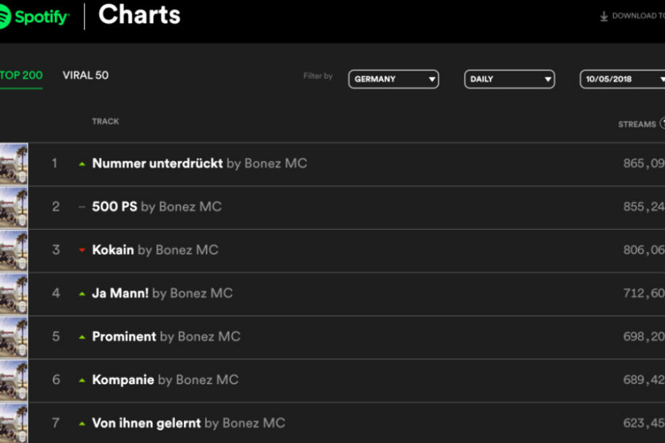 Bonez MC & RAF Camora auf Platz eins der Album-Charts