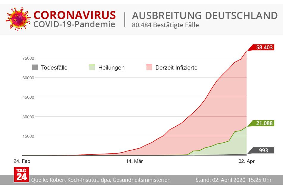 Die aktuelle Entwicklung in Deutschland.