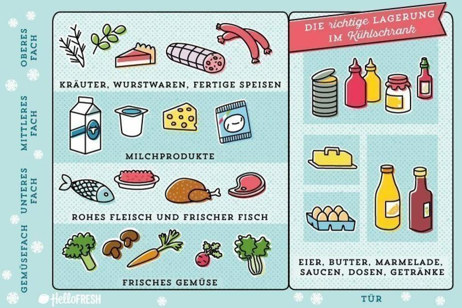 So bewahrst du deine Lebensmittel im Kühlschrank richtig auf.
