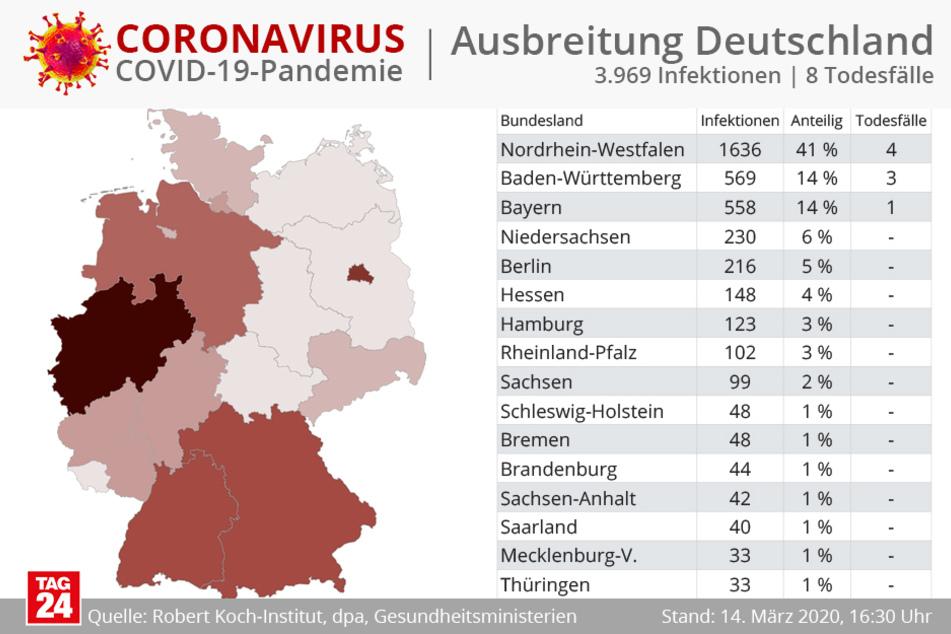 Nordrhein-Westfalen hat nach wie vor die meisten Fälle in Deutschland.