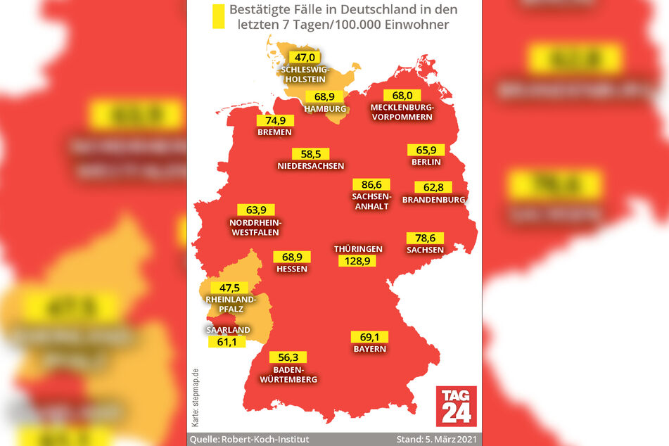 Thüringen weist mit 128,9 nach wie vor die mit Abstand höchste Sieben-Tage-Inzidenz in Deutschland auf.