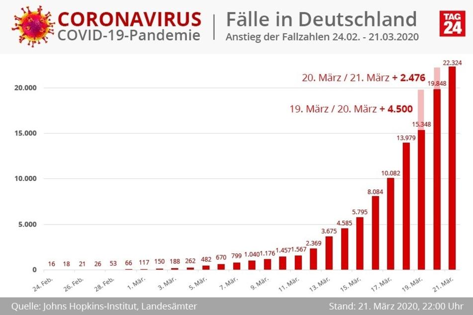 DerAnstieg der Neuinfektionen hat sich am 21. März zumindest vorerst etwas verlangsamt.