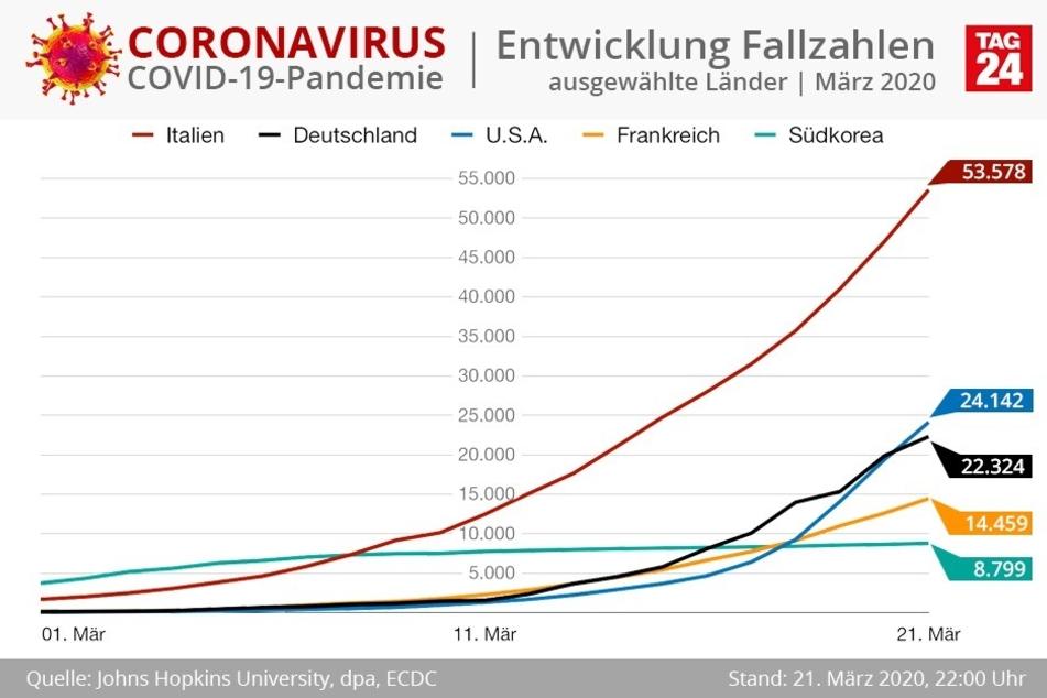 Die USA sind an Deutschland bei den betroffenen Menschen vorbeigezogen.