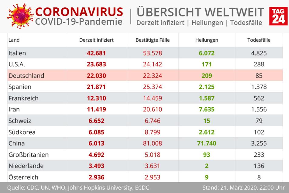 Die USA haben Deutschland im Hinblick auf die derzeit Infizierten überholt.
