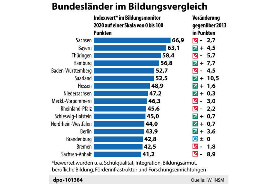 Hessen konnte sich gegenüber dem Vorjahr um drei Plätze auf Rang sieben verbessern.