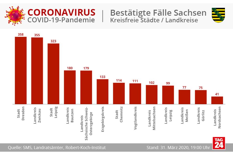 Die absoluten Zahlen für die sächsischen Landkreise und Städte im Vergleich.