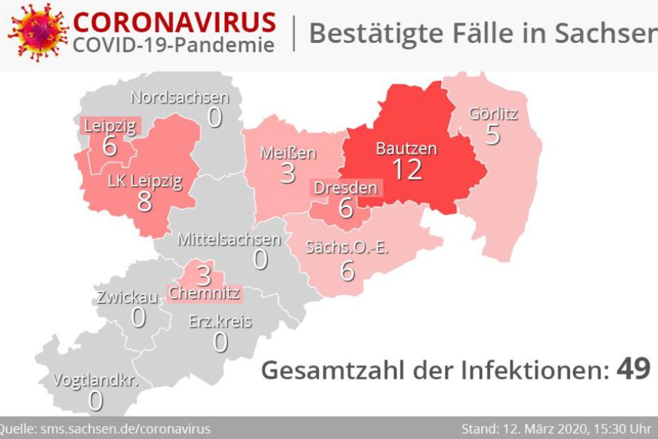 In Sachsen ist die Zahl der Corona-Fälle auf 49 gestiegen.