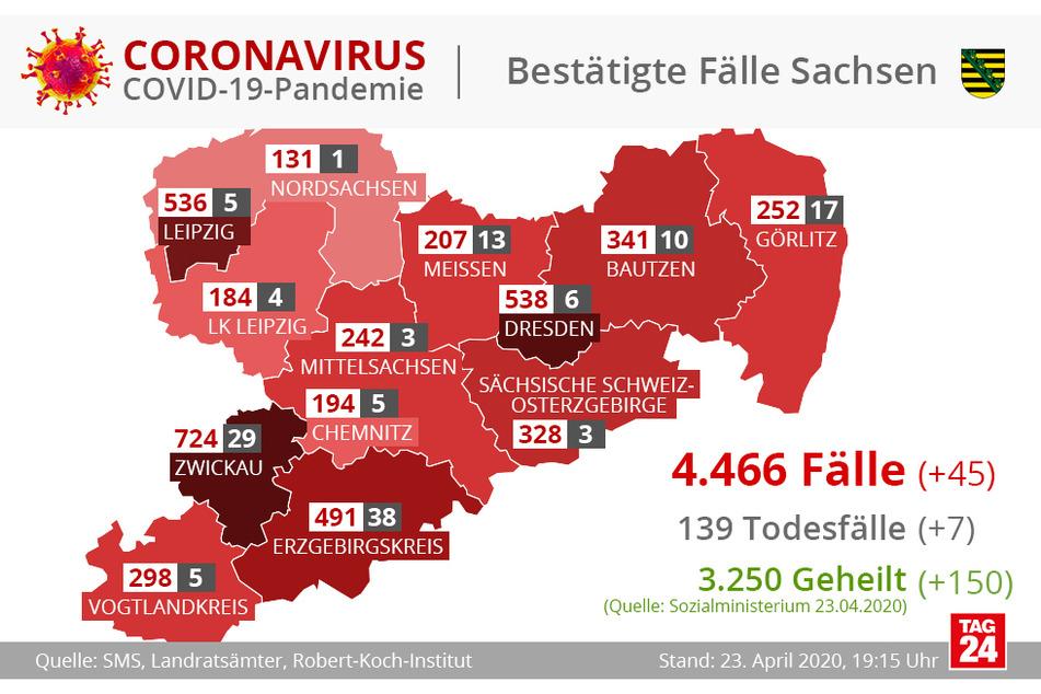 Die Grafik zeigt die Infektionen, Heilungen und Todesfälle im Freistaat Sachsen.