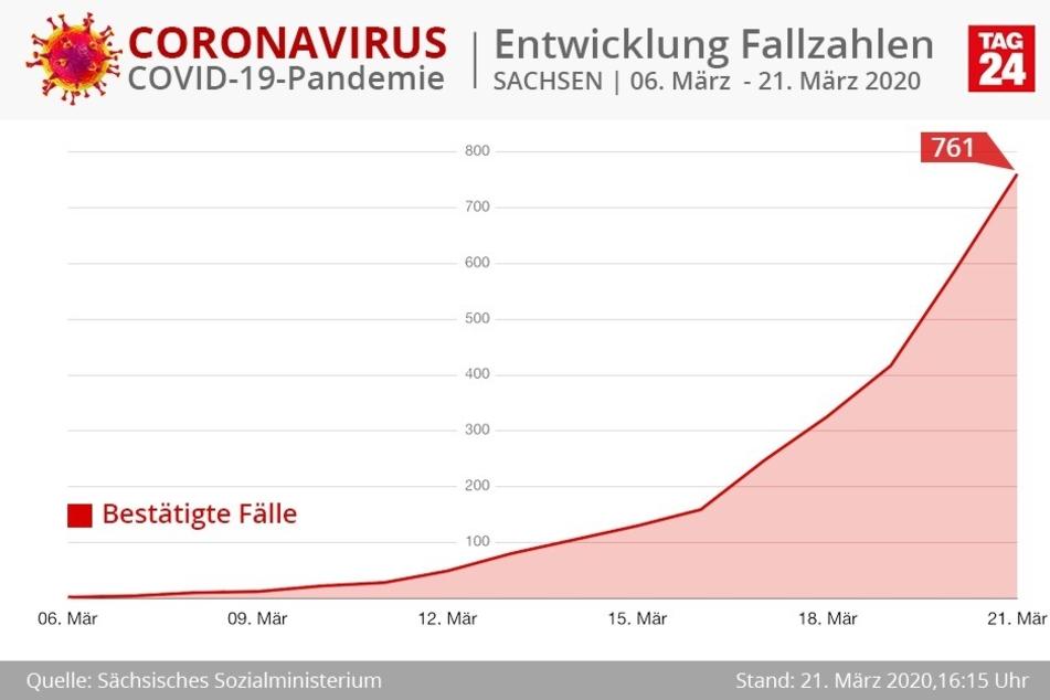 Die Kurve verläuft bislang immer steiler nach oben. Die in Kraft getretenen Ausgangsbeschränkungen in Dresden dürften in den nächsten Tagen für ein Abflachen sorgen.