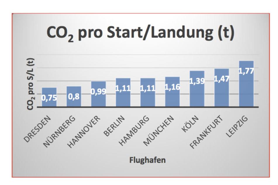 """Die Grafik der Bürgerinitiative """"Gegen die neue Flugroute"""" stellt den Kohlenstoffdioxid-Ausstoß an den großen deutschen Flughäfen in Tonnen dar."""
