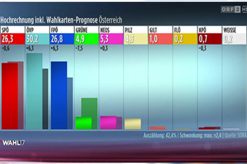 Erste Wahl-Hochrechnung in Österreich.
