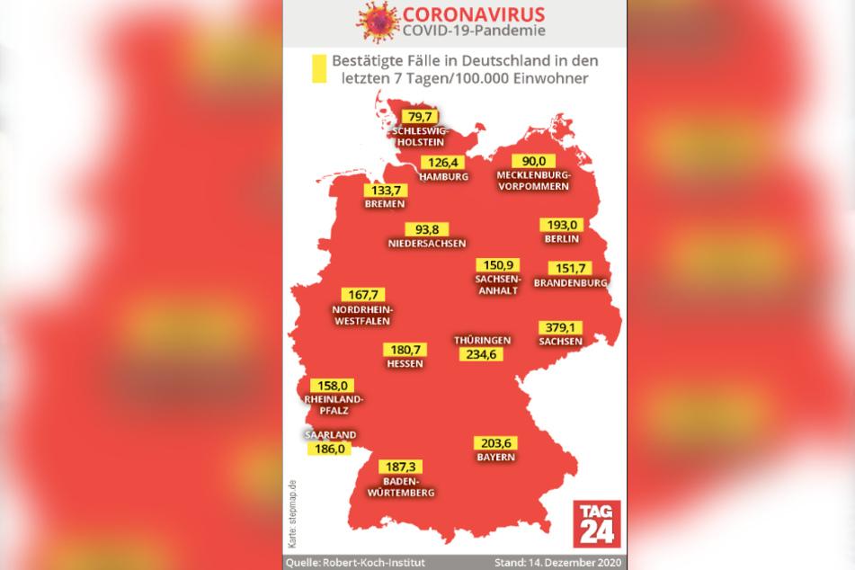 Sachsen hat weiterhin die höchste 7-Tage-Inzidenz.