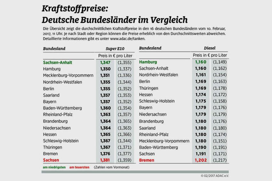Die Daten sind eine Momentaufnahme vom Freitag. Tanken ist in Sachsen aber  generell recht teuer.