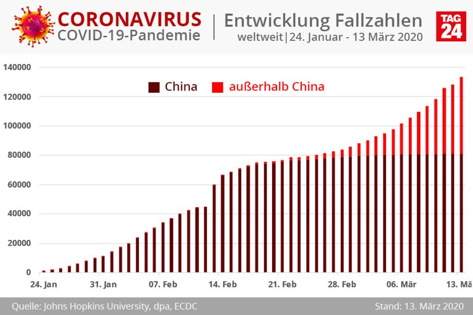 Corona Infizierte Bayern