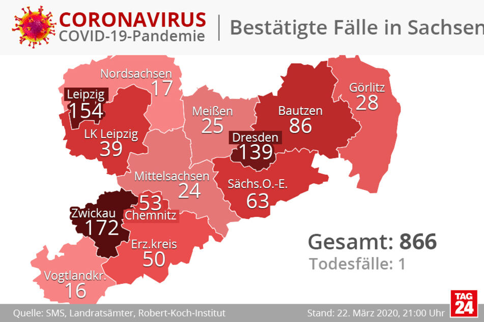 Mittlerweile sind 866 Fälle in Sachsen bekannt - fast einhundert mehr im Vergleich zu Samstagabend.
