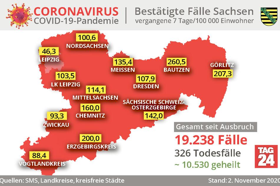 Die aktuellen Corona-Fallzahlen aus Sachsen.