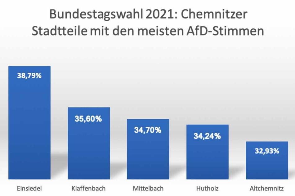 Diese Grafik macht es deutlich: In Chemnitz-Einsiedel erhielt die AfD die meisten Zweitstimmen, gefolgt von Klaffenbach, Mittelbach, Hutholz und Altchemnitz.