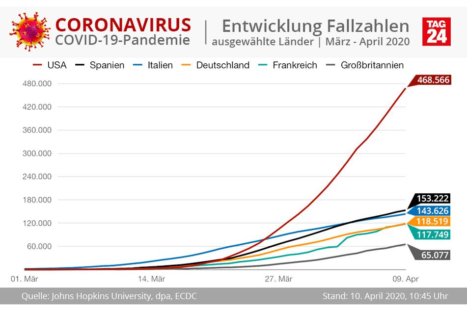 Entwicklung der Fallzahlen in den USA, Spanien, Italien, Deutschland, Frankreich und Großbritannien.