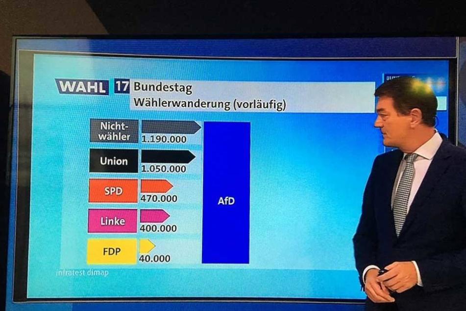 Die Wählerwanderung laut ARD-Deutschlandtrend.