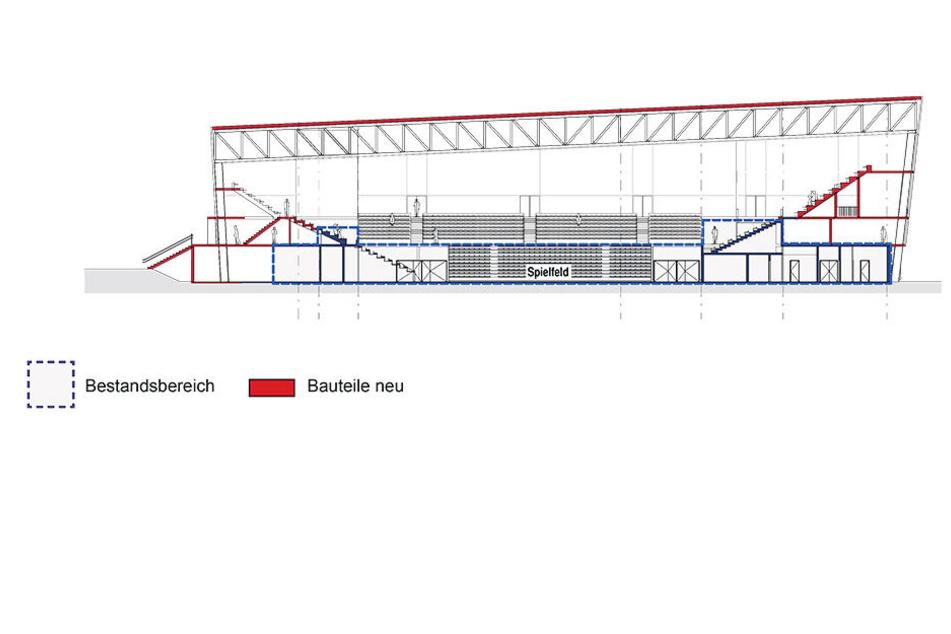Da das Hallendach saniert werden muss, wäre ein Umbau sinnvoll. Die Studie schlägt diese Variante vor. Statt 3000 Zuschauer würden dann 4700 hineinpassen und etliche wichtige Funktionsräume. Eine Kostenschätzung gibt es noch nicht.