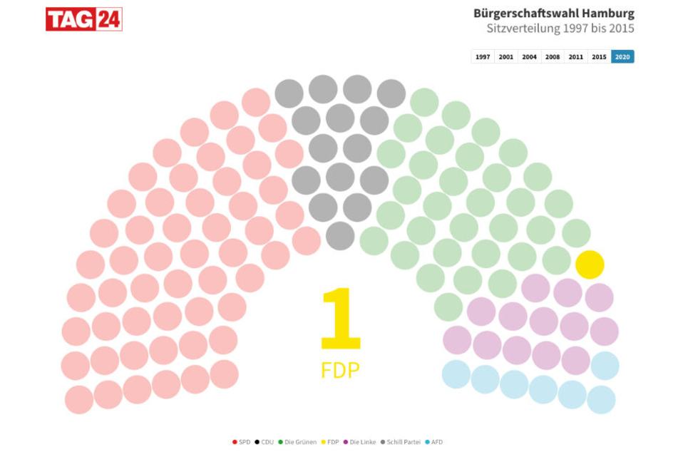 Die FDP hat in der neuen Hamburgischen Bürgerschaft nur einen Sitz.
