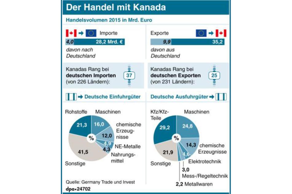 Diagramm zur Wirtschaftsbeziehung Kanadas mit Deutschland bzw. der EU.