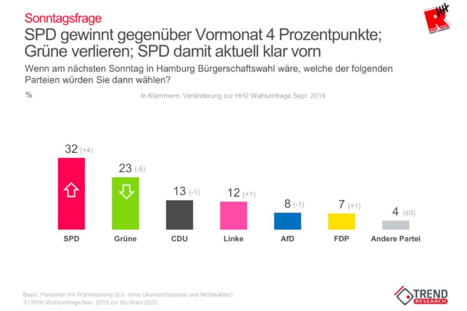 Das aktuelle Stimmungsbild sieht die SPD in Hamburg nun deutlich vor den Grünen.
