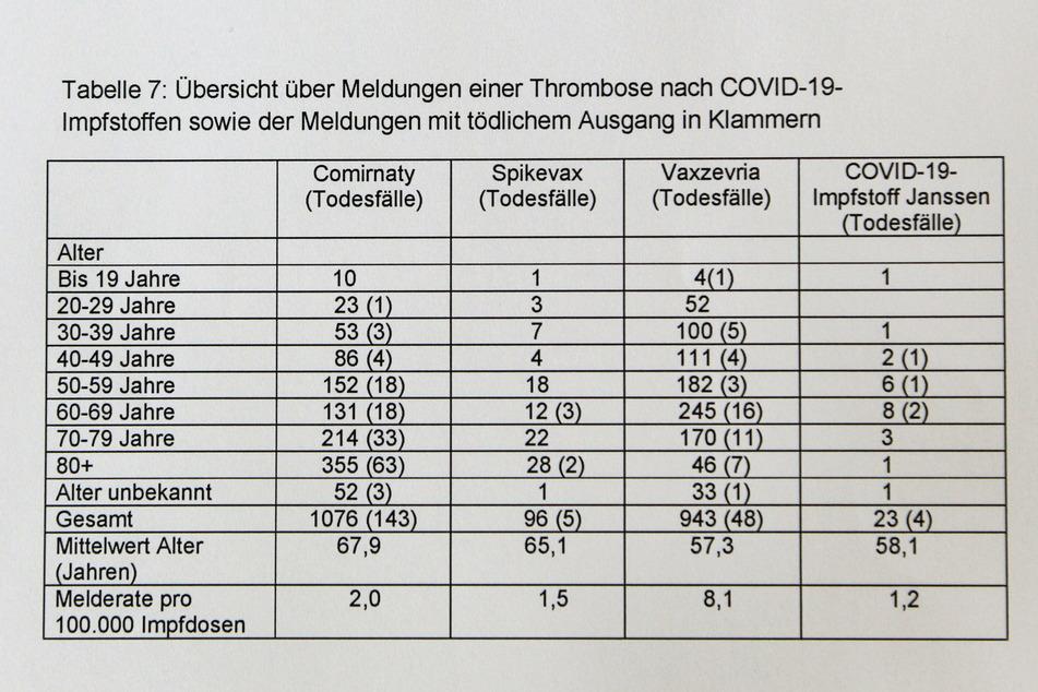 In dieser Tabelle                       schlüsselt das PEI die Thrombose-Meldungen nach                       Impfstoff, Alter und Todesfällen auf.