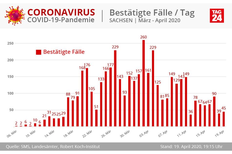 Die Garfik zeigt die bestätigten Fälle für Sachsen pro Tag.
