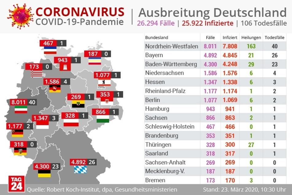 Corona Deutschland Bayern