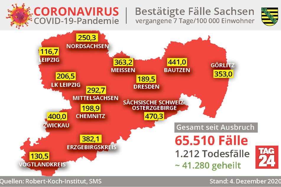 Laut den Angaben des RKI hat es den Landkreis Sächsische Schweiz-Osterzgebirge am schlimmsten getroffen. Dort gab es in den letzten sieben Tagen durchschnittlich 470 Neuinfektionen pro 100.000 Einwohner.