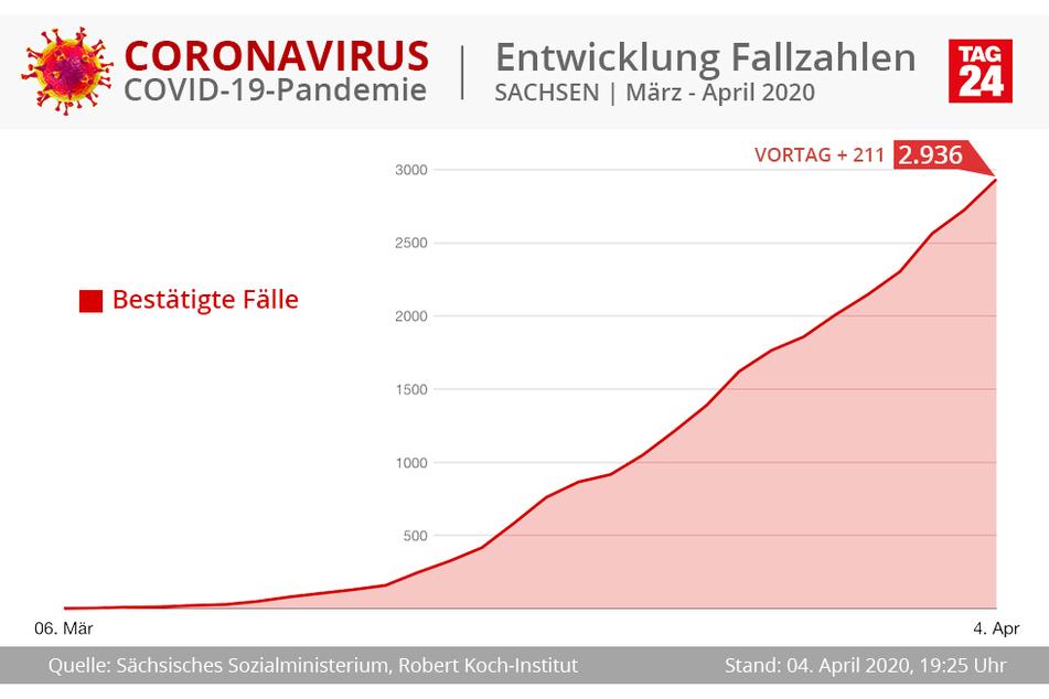 Die Entwicklung in Sachsen verzeichnet nun 211 neue Fälle in den letzten 24 Stunden.