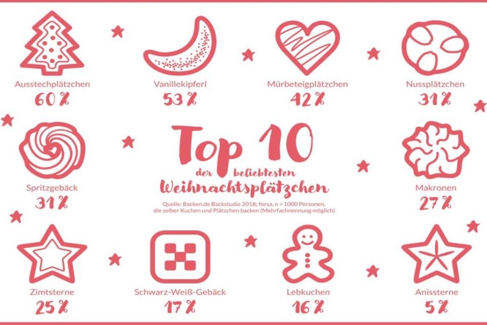 Laut Dr. Oetker sind das die Top 10 der beliebtesten Weihnachtsplätzchen.