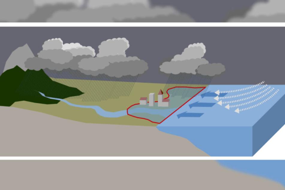 Die Grafik zeigt das Zusammenspiel von Sturmflut und Starkregen.