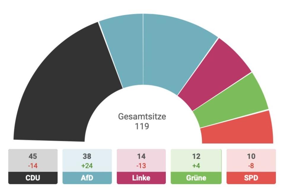 Landtagswahl Sachsen 2019: So haben die Landkreise gewählt