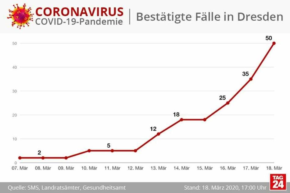 Die Zahl der Erkrankten nimmt auch in Dresden zu.