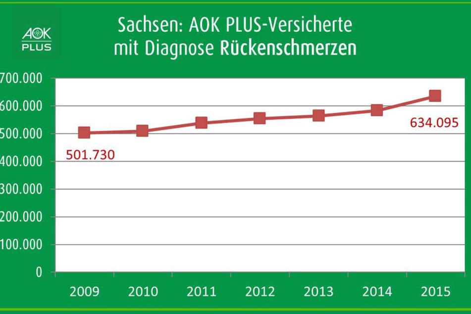 Die Zahl der Versicherten mit Diagnose Rückenschmerzen nimmt in Sachsen stetig zu.