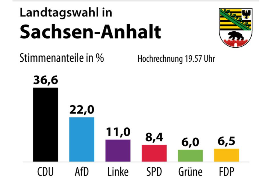 Die Prognose zur Landtagswahl um 19.57 Uhr