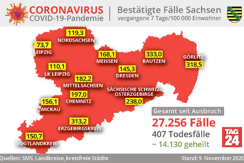 Die aktuellen Corona-Zahlen für Sachsen am Montagabend.