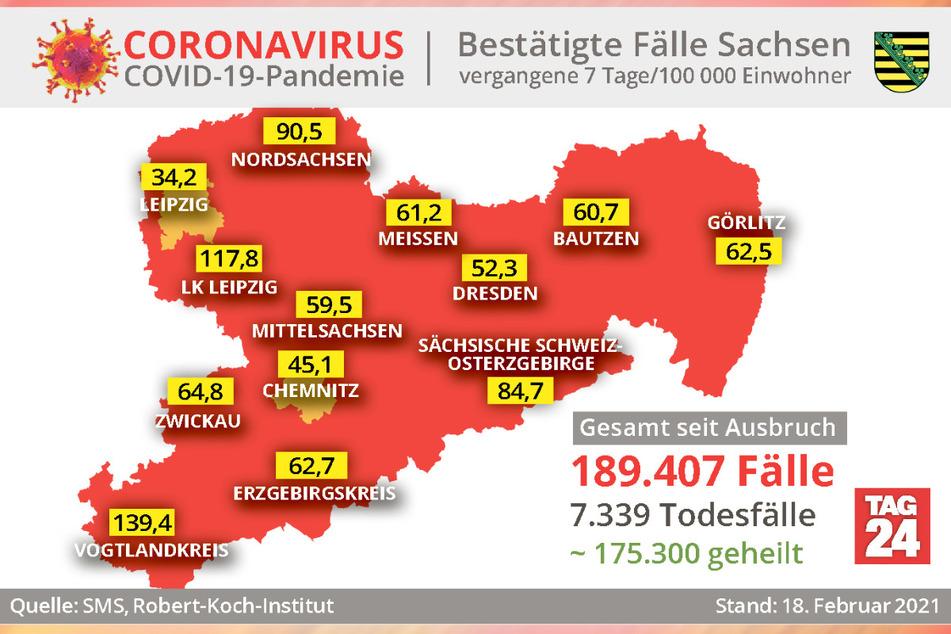 Die Daten des Robert-Koch-Instituts sind auf dem Stand vom 18. Februar. Einzelne Landkreise können inzwischen schon wieder neuere Fallzahlen und Inzidenzwerte gemeldet haben.