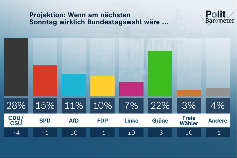 So würde das Ergebnis laut dem ZDF-Politbarometer aussehen, wären am kommenden Wochenende Bundestagswahlen.